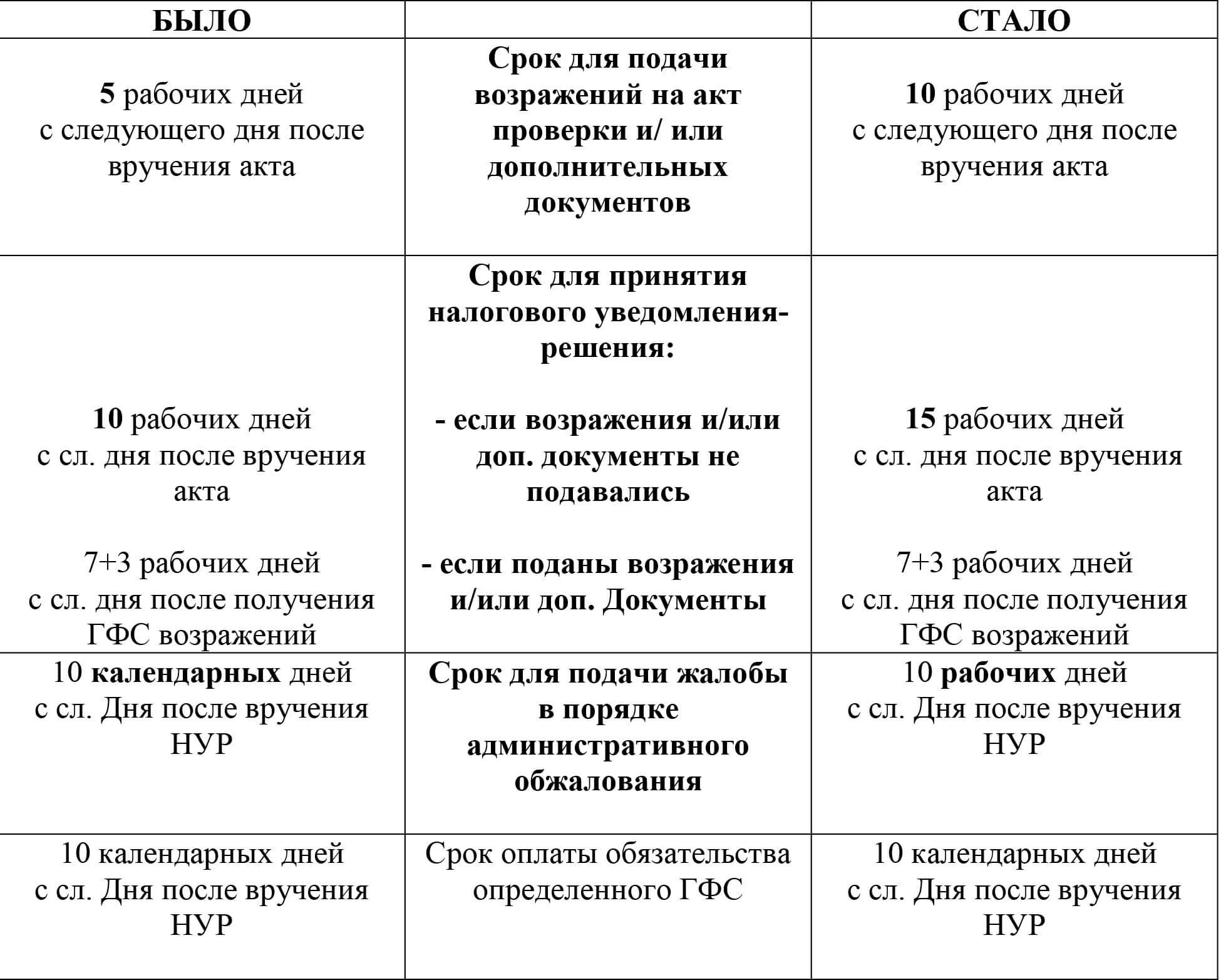 Изменение сроков в Налоговом кодексе Украины 2019